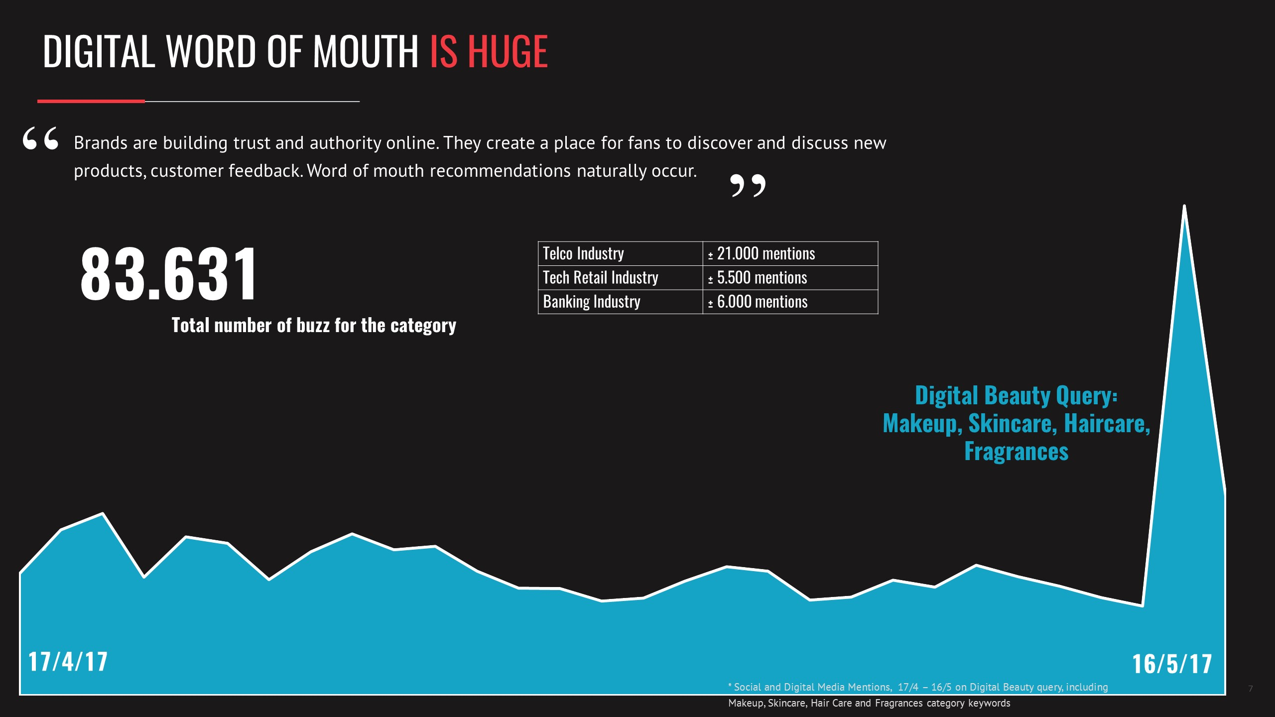 Digital Word of Mouth is Huge