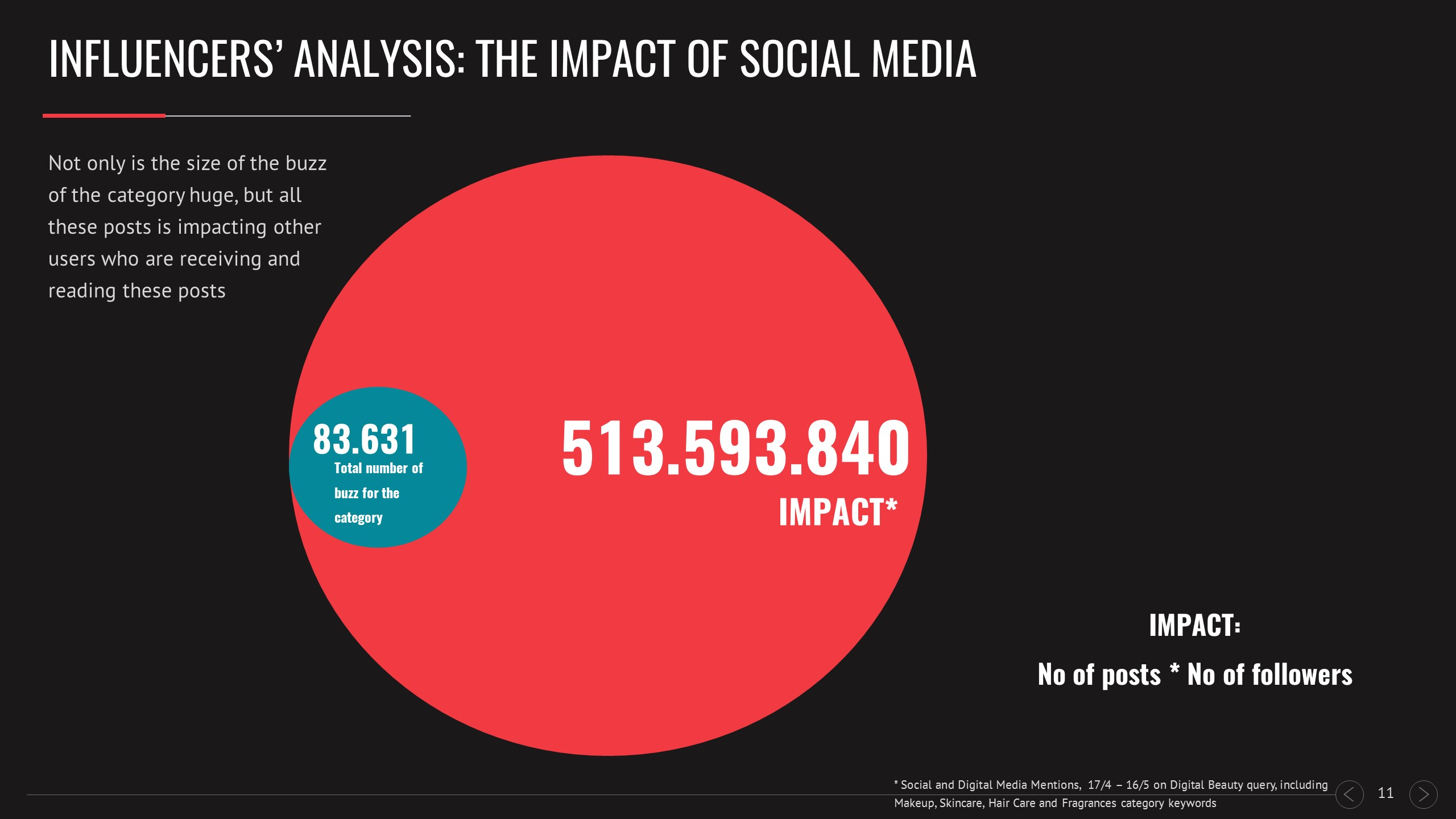 Influencers' analytics: the impact of social media